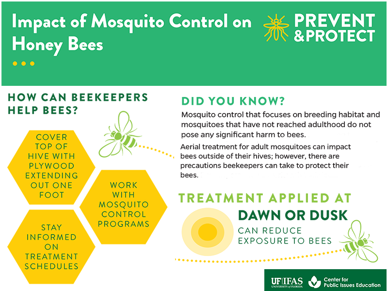 Impact of Mosquito Control on Honey Bees